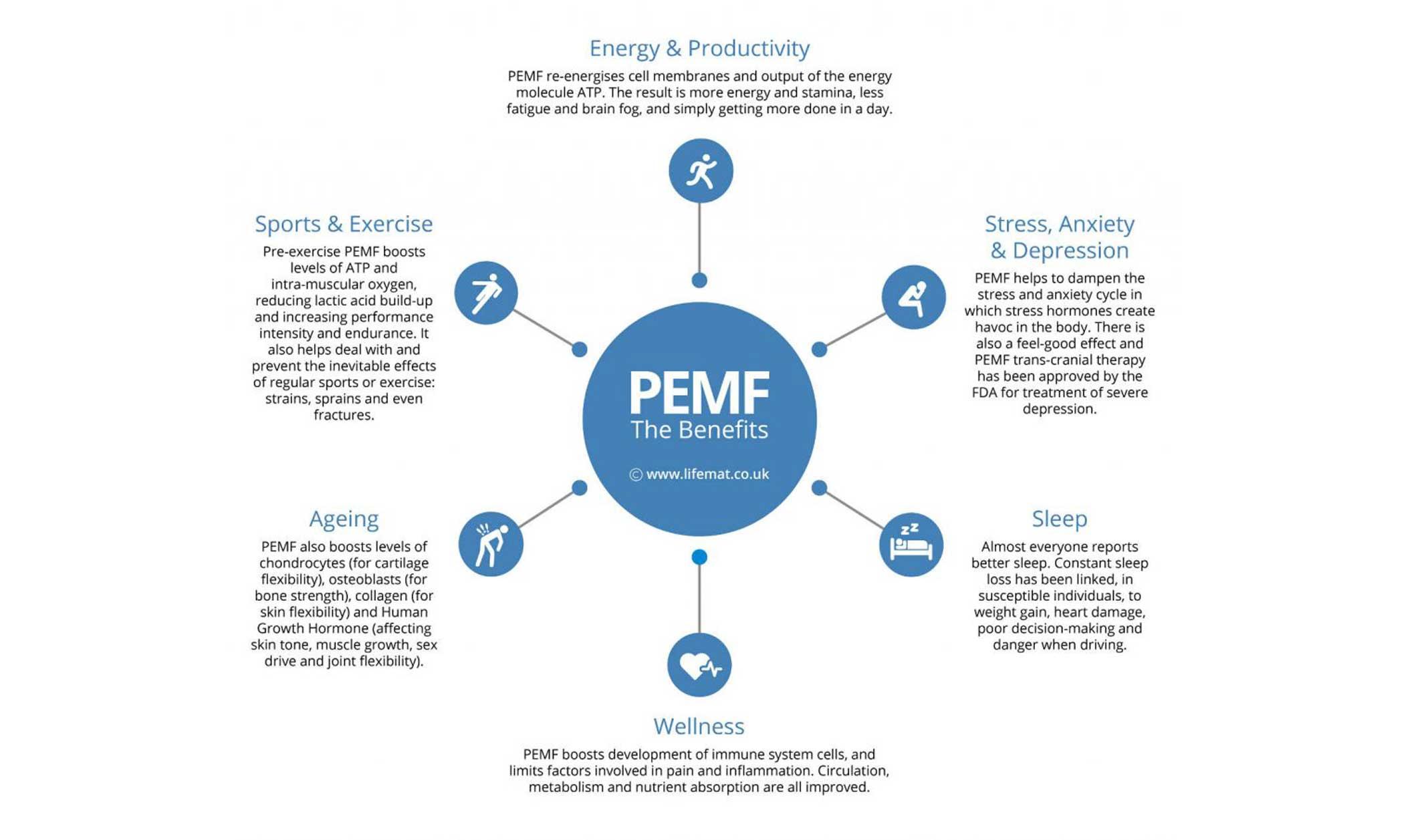 PEMF – Active Healing